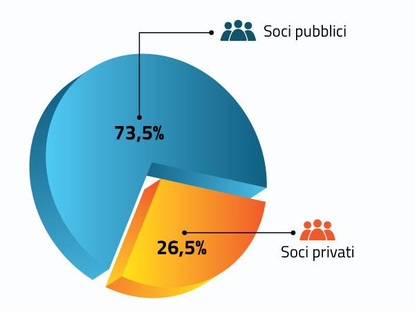 Il gal è composto dal 73,5% di soci pubblici e dal 26,5% di soci privati